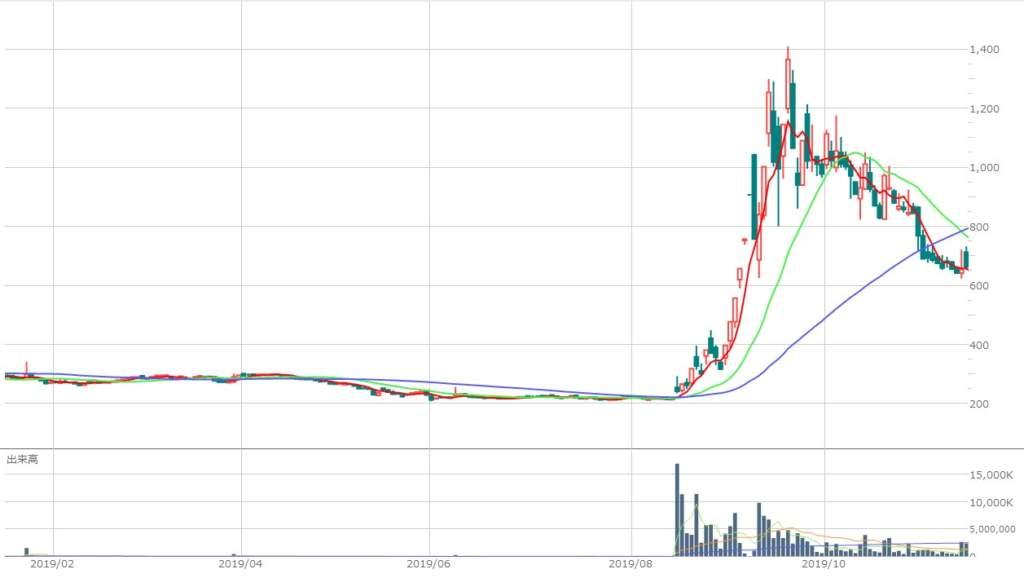 ユニゾ 株価 掲示板