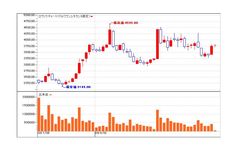 Amazon 株価