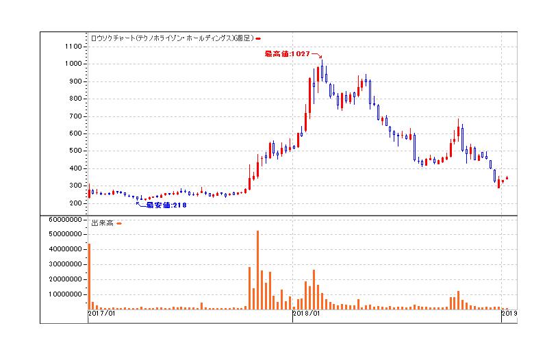 nvidia 株価