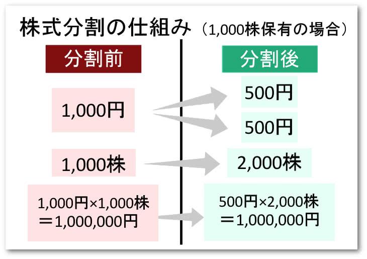 分割 株式