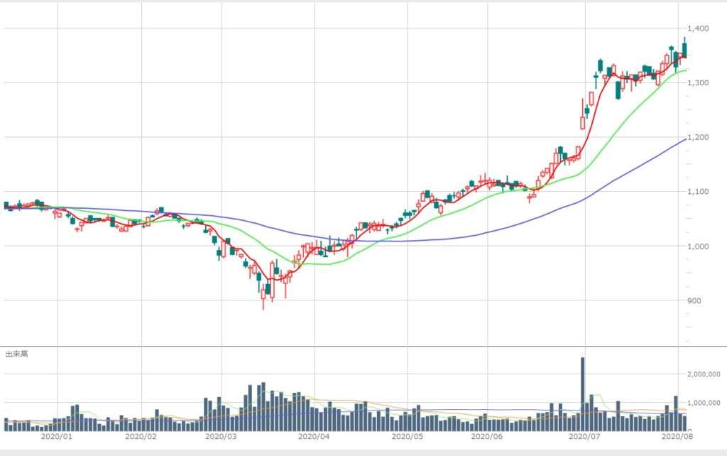 株価 バロー