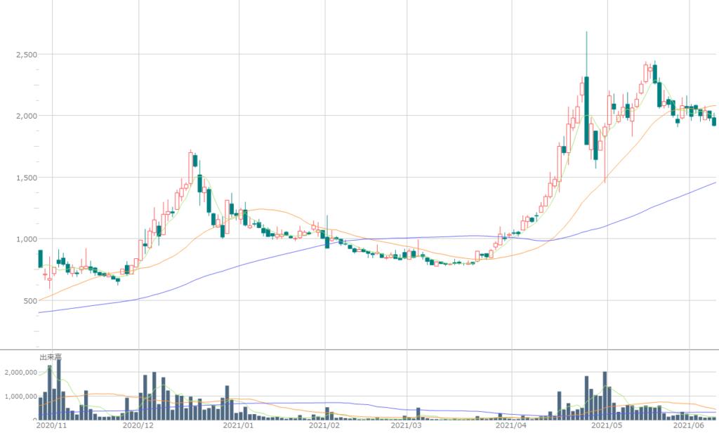 太陽 ホールディングス 株価